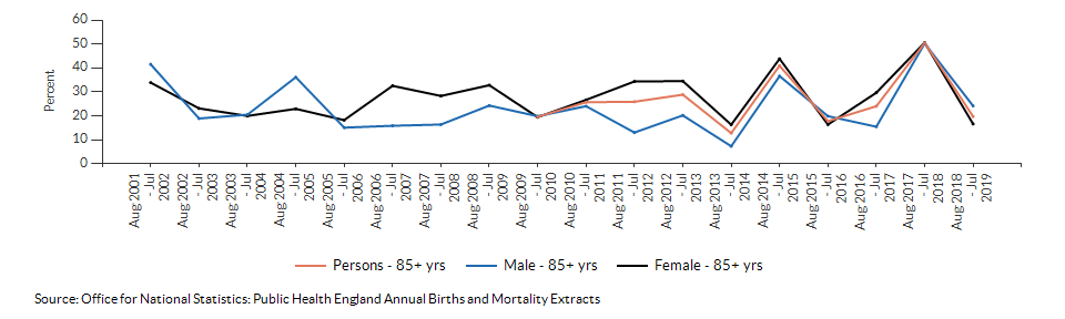 Excess winter deaths index (age 85+) for Norfolk over time