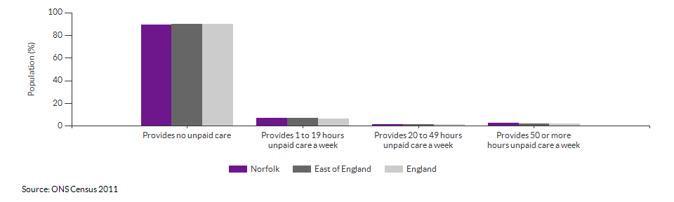 Provision of unpaid care in Norfolk for 2011