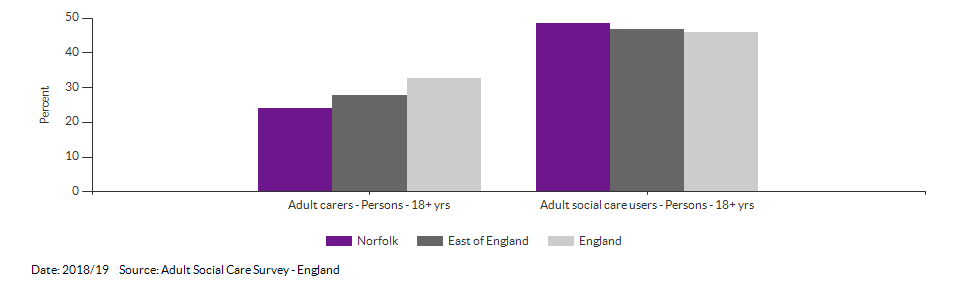 Percentage of adult social care users who have as much social contact as they would like for Norfolk for 2018/19