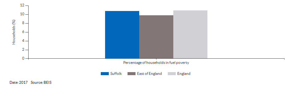 Households in fuel poverty for Suffolk for 2016