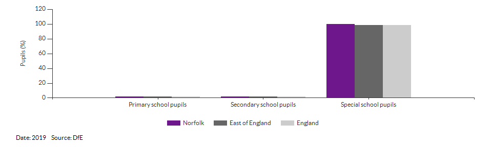 Pupils with a statement of Special Educational Needs or Education, Health or Care Plan for Norfolk for 2018