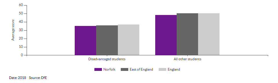 Average attainment 8 scores for Norfolk for 2018