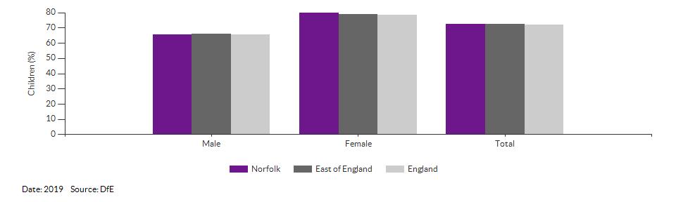 Children achieving a good level of development for Norfolk for 2019