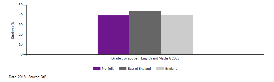 Student achievement in GCSEs for Norfolk for 2018