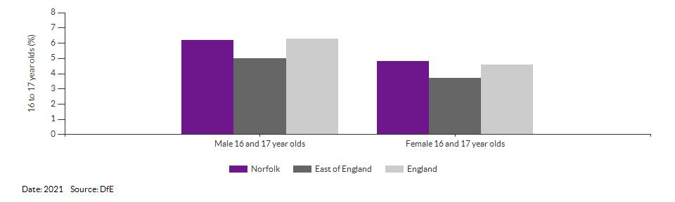 16 to 17 year olds not in education, emplyment or training for Norfolk for 2021