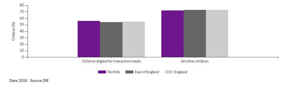 Children eligible for free school meals achieving a good level of development for Norfolk for 2018