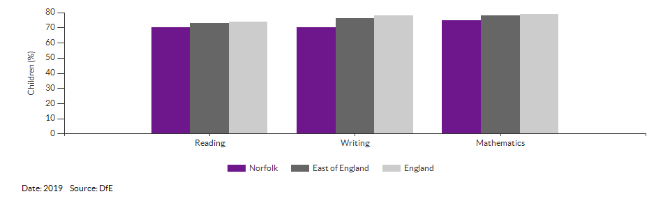 Children reaching the expected standard in reading, writing and maths for Norfolk for 2019