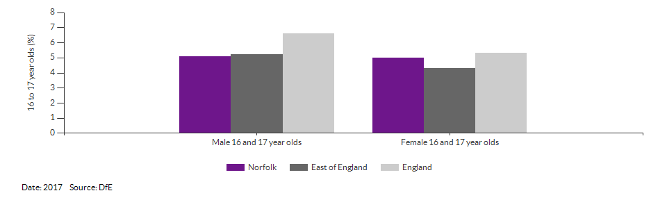 16 to 17 year olds not in education, emplyment or training for Norfolk for 2017