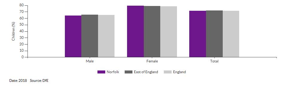 Children achieving a good level of development for Norfolk for 2018