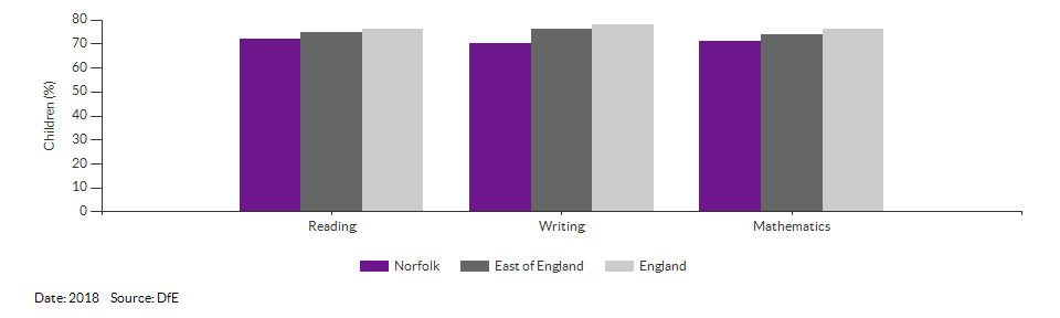 Children reaching the expected standard in reading, writing and maths for Norfolk for 2018