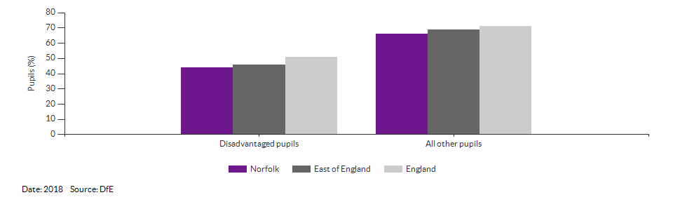 Disadvantaged pupils reaching the expected standard at KS2 for Norfolk for 2018