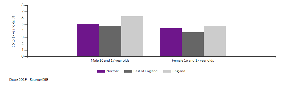 16 to 17 year olds not in education, emplyment or training for Norfolk for 2019