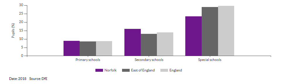 Absences in primary and secondary schools for Norfolk for 2018