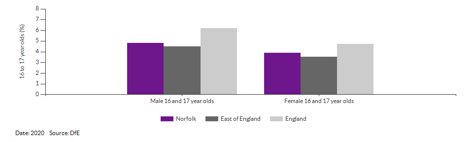 16 to 17 year olds not in education, emplyment or training for Norfolk for 2020