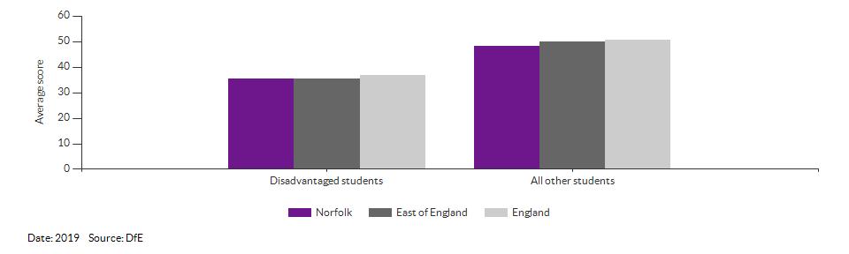 Average attainment 8 scores for Norfolk for 2019