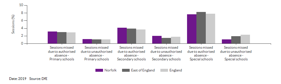 Absences in primary and secondary schools for Norfolk for 2019
