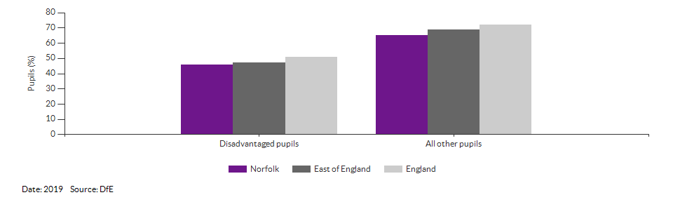 Disadvantaged pupils reaching the expected standard at KS2 for Norfolk for 2019