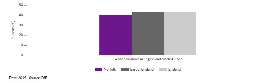 Student achievement in GCSEs for Norfolk for 2019