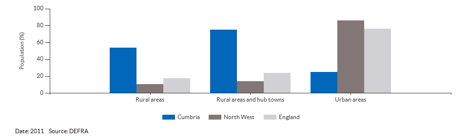 Percentage of the population living in urban and rural areas for Cumbria for 2011