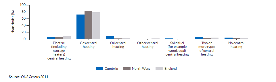 Household central heating in Cumbria for 2011