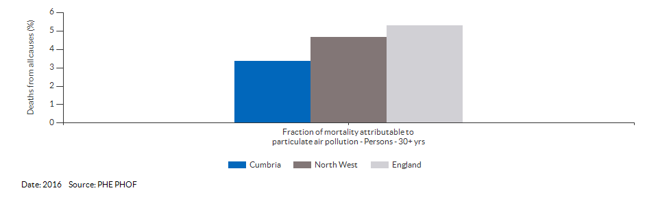 Fraction of mortality attributable to particulate air pollution for Cumbria for 2016