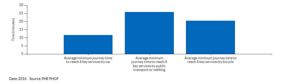 Average minimum journey time to reach 8 key services for Cumbria for 2016