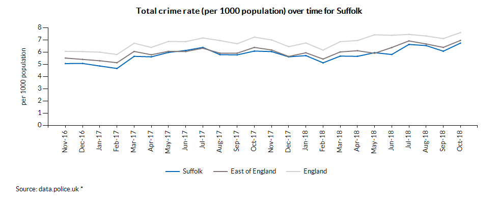 Total crime rate (per 1000 population) over time for Suffolk