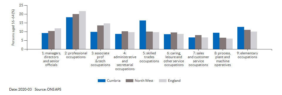Occupations for the working age population in Cumbria for 2011