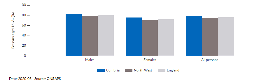 Employment rate in Cumbria for 2018-12