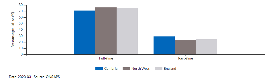 Full-time and part-time employment in Cumbria for 2018-12
