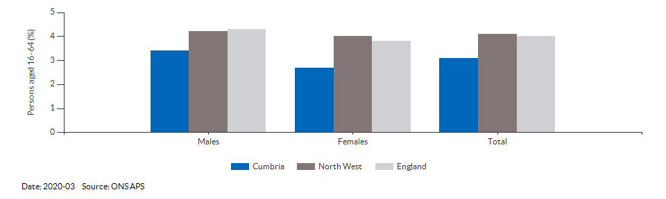 Unemployment rate in Cumbria for 2018-12