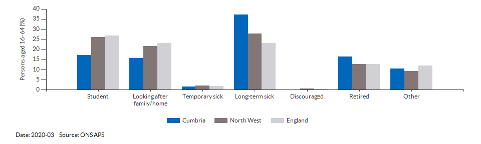 Reasons for economic inactivity in Cumbria for 2018-12