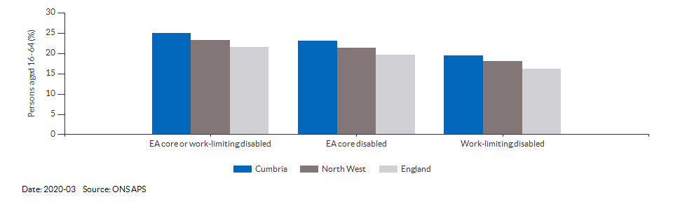 Disability (Equality Act) core level in Cumbria for 2018-12