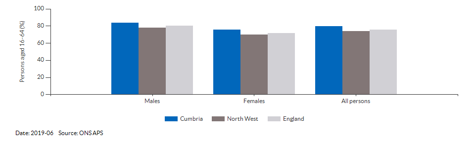 Employment rate in Cumbria for 2019-06