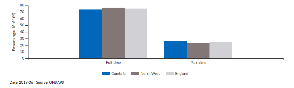Full-time and part-time employment in Cumbria for 2019-06