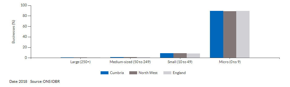 Enterprises by employment size for Cumbria for (2018)