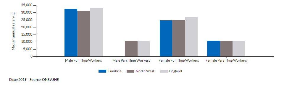 Median annual resident salaries for Cumbria for (2019)