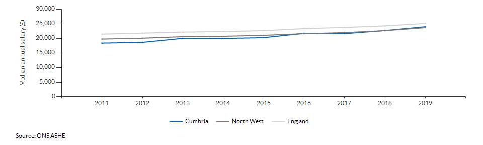 Median annual salary for all residents for Cumbria over time