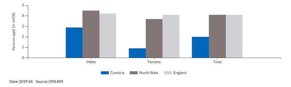 Unemployment rate in Cumbria for 2019-06