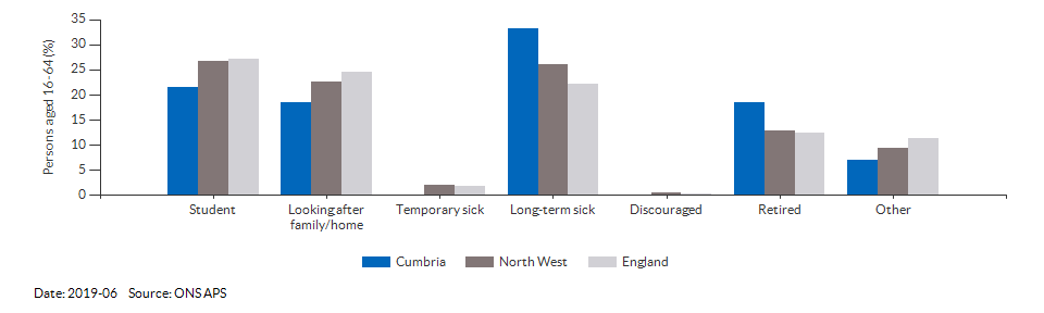Reasons for economic inactivity in Cumbria for 2019-06