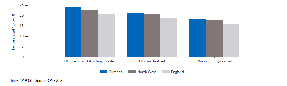 Disability (Equality Act) core level in Cumbria for 2019-06
