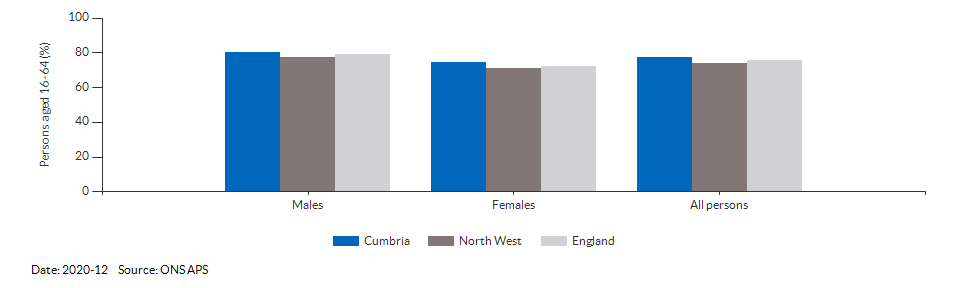 Employment rate in Cumbria for 2020-12