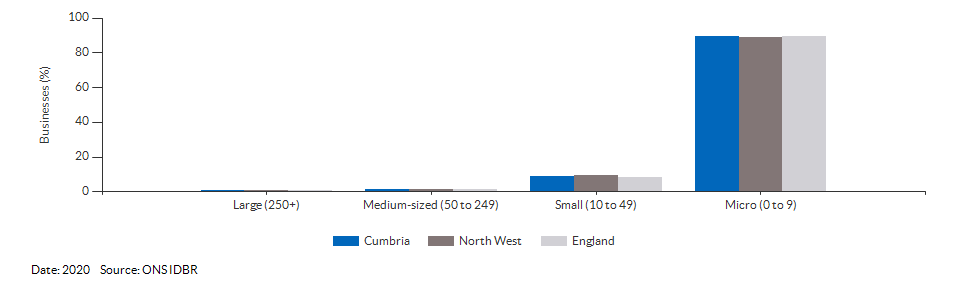 Enterprises by employment size for Cumbria for (2020)