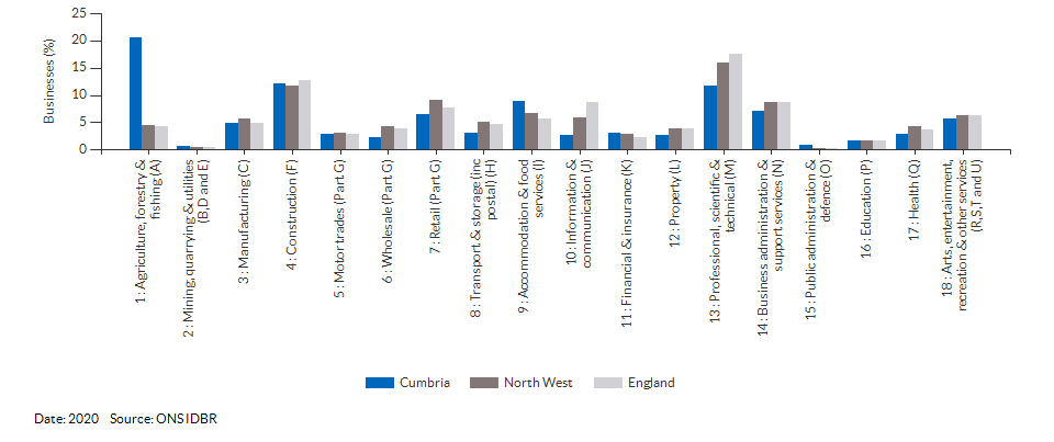 Enterprises by industry for Cumbria for (2020)