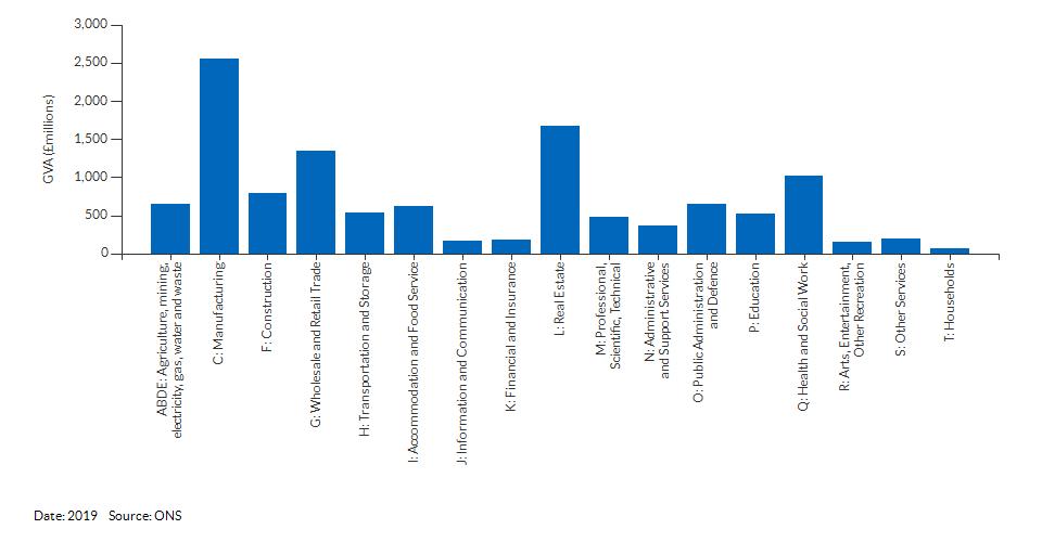 Economic activity breakdown for Cumbria for (2019)