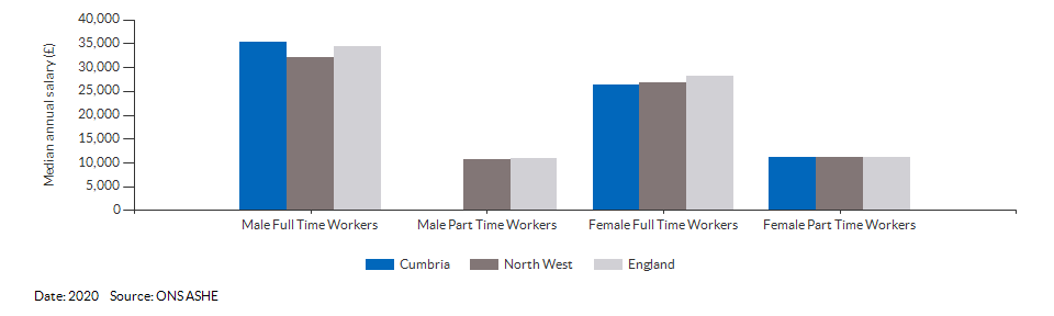 Median annual resident salaries for Cumbria for (2020)