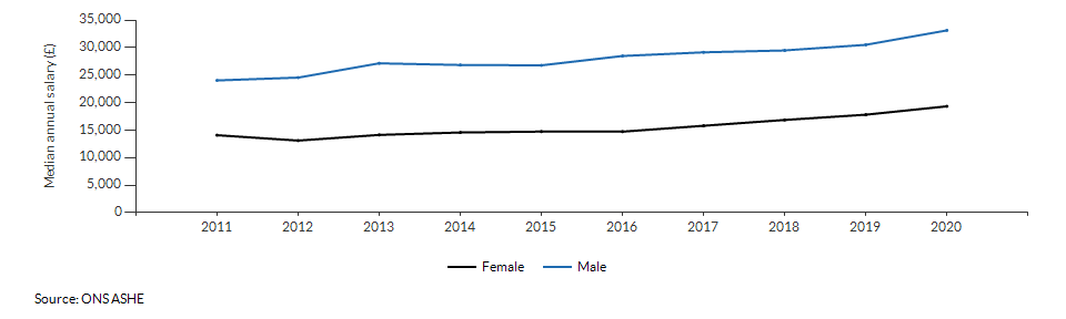 Median annual salary for resident males and females for Cumbria over time