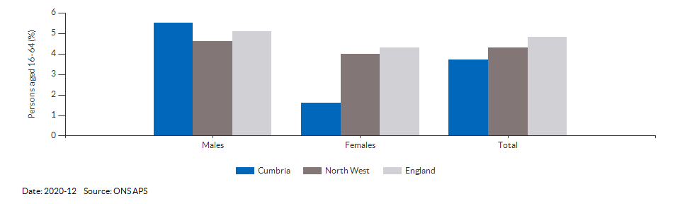 Unemployment rate in Cumbria for 2020-12