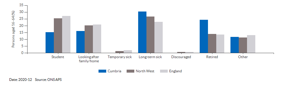 Reasons for economic inactivity in Cumbria for 2020-12