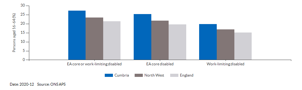 Disability (Equality Act) core level in Cumbria for 2020-12